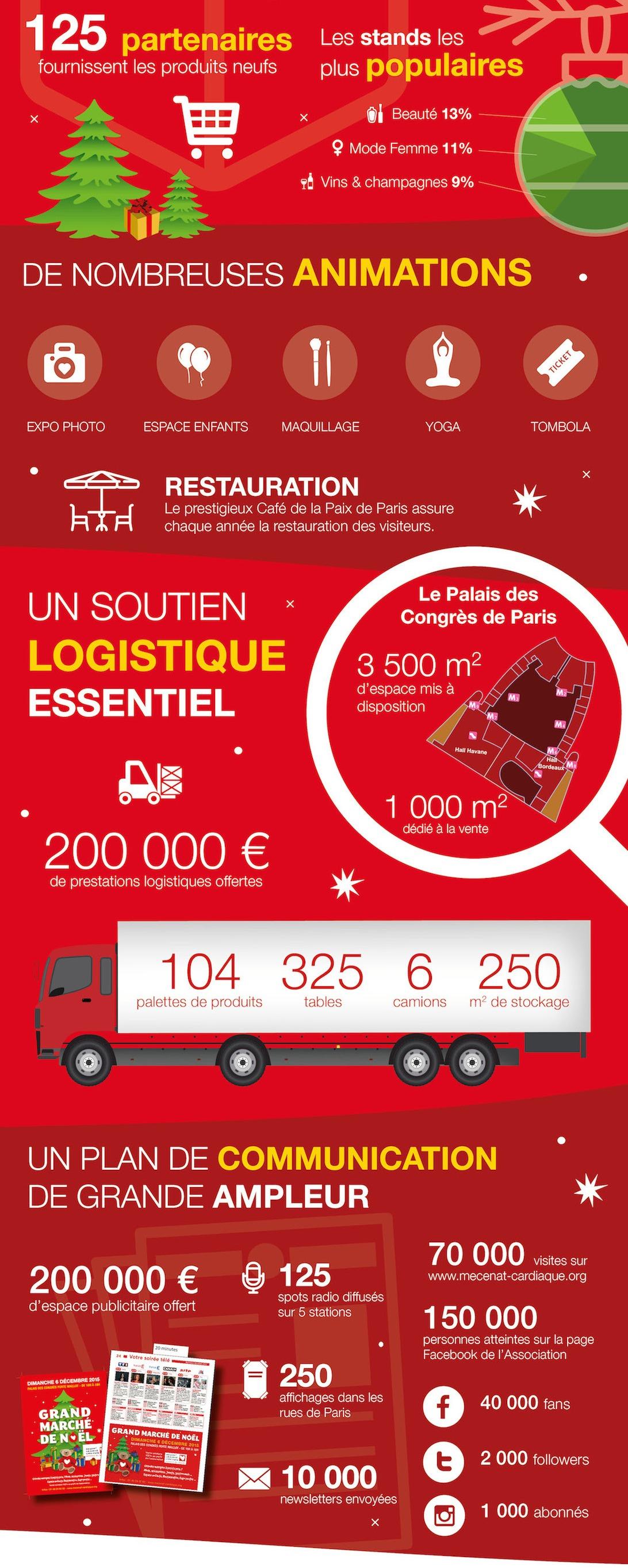 2 Résultats Marché de Noël 2015 & Visoanska